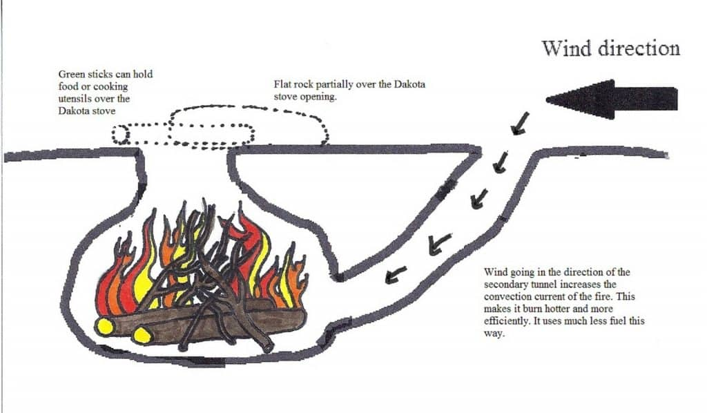 Dakota-Fire-Pit-diagram